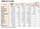 [표]유형별 펀드 자금 동향(12월 3일)