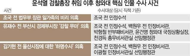 檢 '권력형 비리' 전방위 수사…靑 '비위혐의자 말만 듣고'발끈