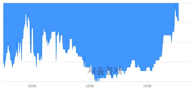 코파워넷, 매수잔량 322% 급증
