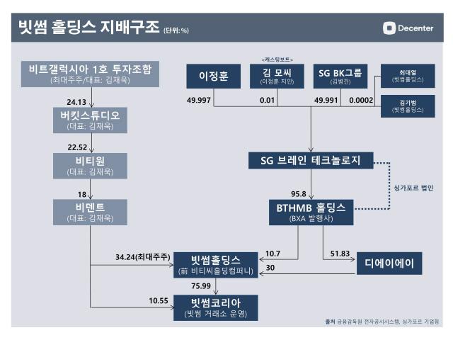 [단독]빗썸 인수 추진했던 '김병건 BK그룹 회장·이정훈 빗썸 고문', 사기 혐의로 피소