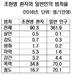 """""""조현병, 전체 범죄율은 일반인의 1/4…살인·방화는 5~8.5배"""""""