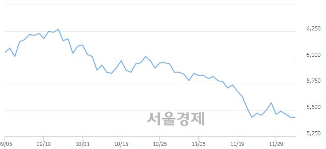 유쌍용양회, 장중 신저가 기록.. 5,390→5,370(▼20)