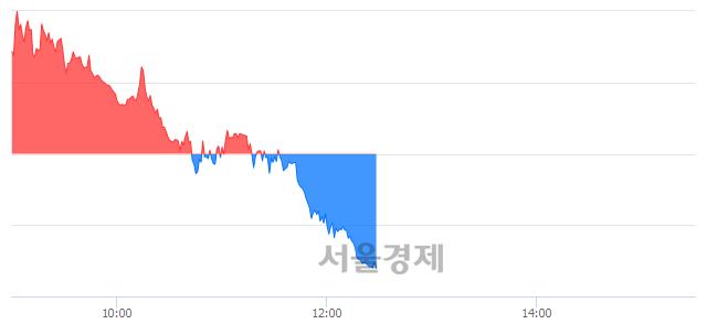 오후 12:30 현재 코스피는 47:53으로 매수우위, 매수강세 업종은 비금속광물업(1.06%↓)