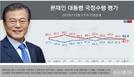 文 국정수행 긍정평가 48.4%로 부정 넘어, 한국당은 다시 하락