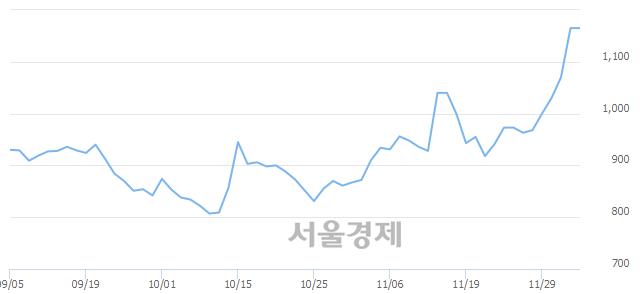 코라이브플렉스, 장중 신고가 돌파.. 1,210→1,240(▲30)