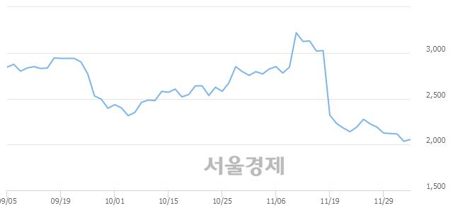 코티케이케미칼, 장중 신저가 기록.. 2,035→2,030(▼5)