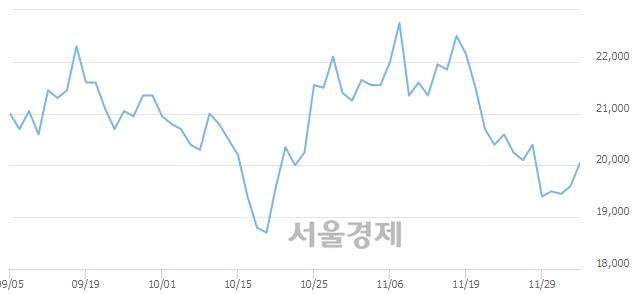 코NHN한국사이버결제, 3.32% 오르며 체결강도 강세 지속(147%)