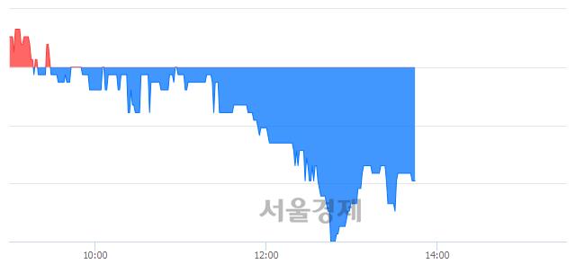 코한국선재, 매도잔량 315% 급증