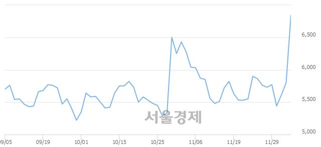 코룽투코리아, 상한가 진입.. +30.00% ↑