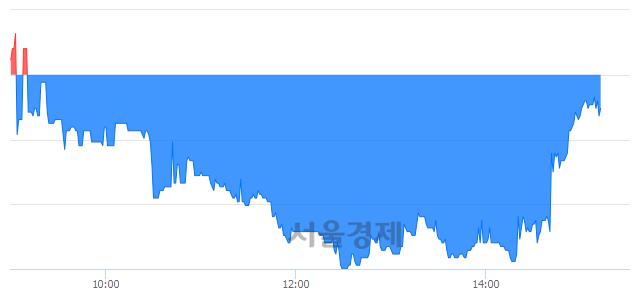 코지어소프트, 매수잔량 336% 급증