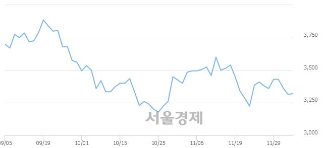 <코>엠게임, 5.58% 오르며 체결강도 강세로 반전(253%)