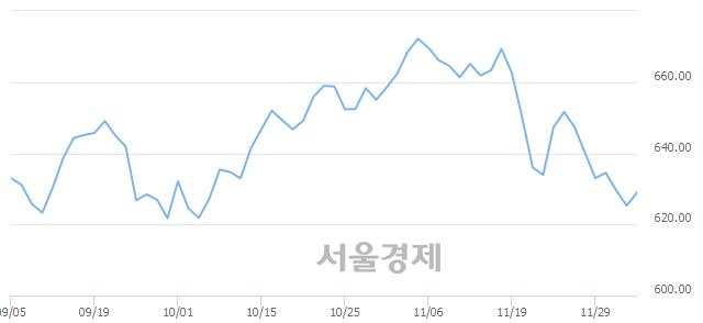 [개장 시황] 코스닥 629.49.. 개인의 순매수에 상승 출발 (▲4.22, +0.67%)