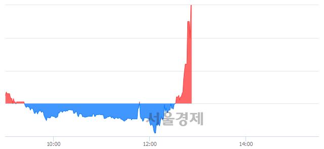 코젬백스지오, 상한가 진입.. +30.00% ↑