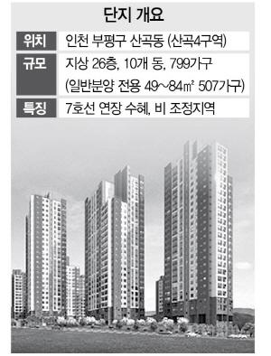 [분양단지 들여다보기]'부평 두산위브 더 파크'...'7호선 연장 수혜'