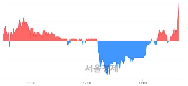 코하이로닉, 3.27% 오르며 체결강도 강세로 반전(101%)