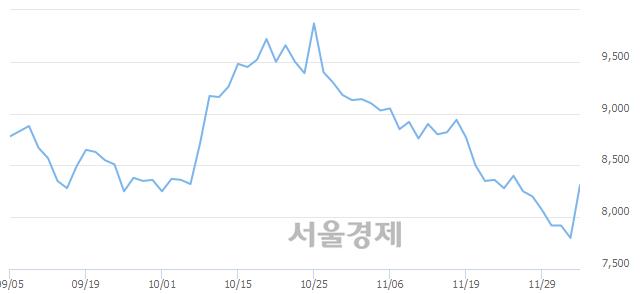 코디엔에프, 매수잔량 529% 급증