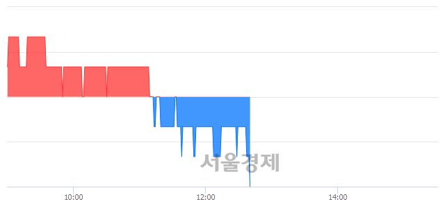 코대림제지, 장중 신저가 기록.. 1,145→1,140(▼5)