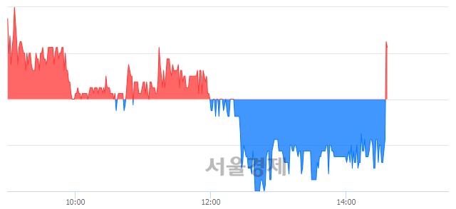 <코>흥구석유, 매도잔량 378% 급증