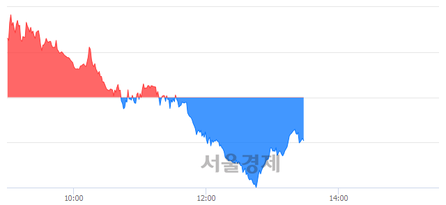 오후 1:30 현재 코스피는 45:55으로 매수우위, 매수강세 업종은 비금속광물업(0.89%↓)