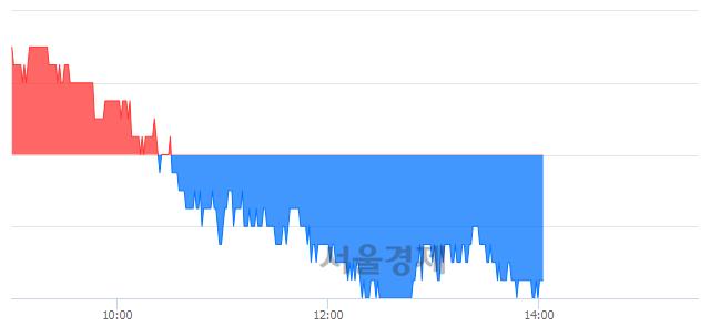코민앤지, 장중 신저가 기록.. 15,050→14,650(▼400)