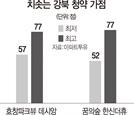 강북 59㎡도…청약 당첨가점 '최소 52점'