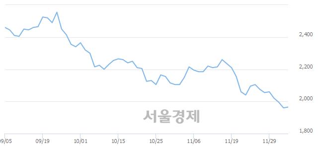 유아남전자, 장중 신저가 기록.. 1,950→1,935(▼15)