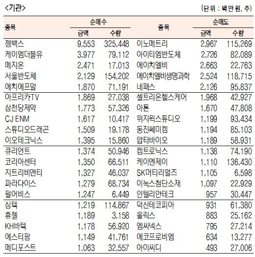 [표]코스닥 기관·외국인·개인 순매수·도 상위종목(12월 5일-최종치)