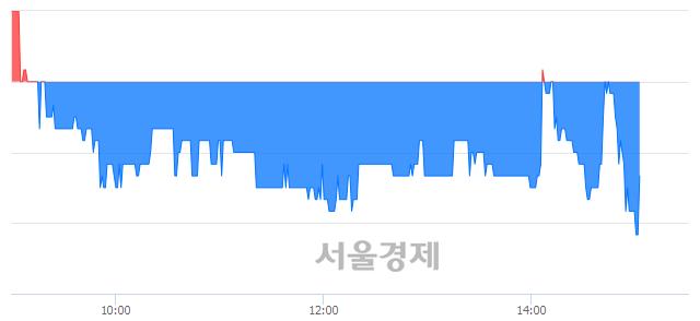 코아이엠텍, 매도잔량 604% 급증