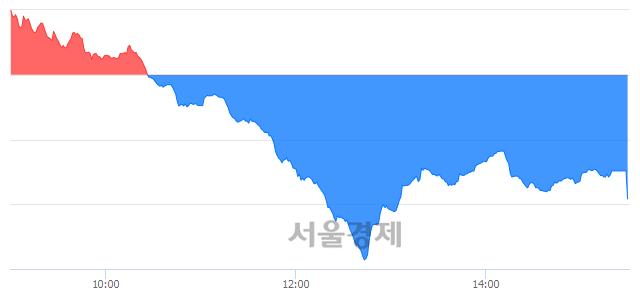 [마감 시황]  외국인의 '팔자' 기조.. 코스닥 617.60(▼7.67, -1.23%) 하락 마감