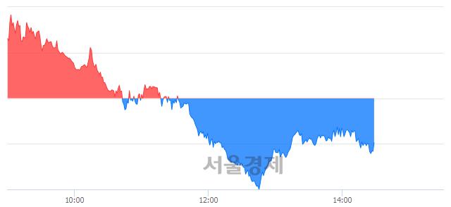 오후 2:30 현재 코스피는 45:55으로 매수우위, 매수강세 업종은 비금속광물업(0.92%↓)