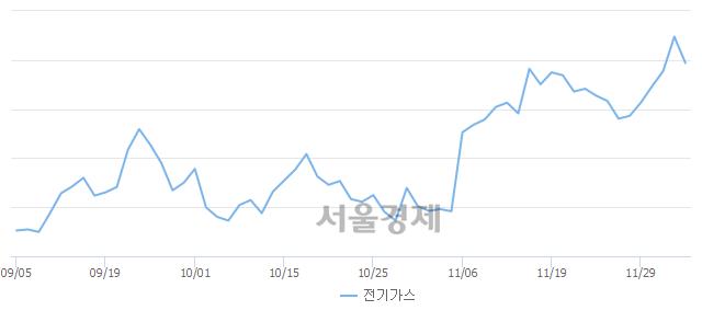 오후 3:20 현재 코스피는 45:55으로 매수우위, 매수강세 업종은 비금속광물업(0.75%↓)