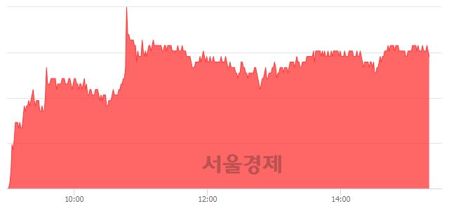 유BNK금융지주, 4.54% 오르며 체결강도 강세 지속(129%)