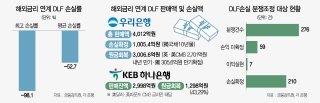 [DLF 최대 80% 배상 '역대최대']은행본점 책임 첫 인정...'동양사태보다 불완전판매 더 심각'