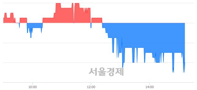 코삼기오토모티브, 장중 신저가 기록.. 2,175→2,140(▼35)