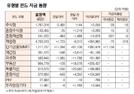 [표]유형별 펀드 자금 동향(12월 4일)