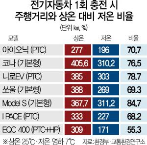 [단독] 영하 7도서 주행거리 뚝…벤츠 전기차 판매 비상