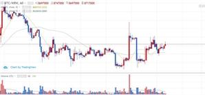 [아침시황]비트코인 가격 소폭 회복…일본 SBI, 주주에게 리플 지급 고려 중