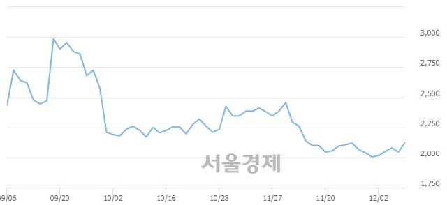 유한국프랜지, 4.16% 오르며 체결강도 강세 지속(219%)