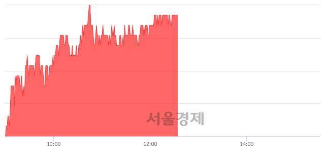 코인탑스, 5.39% 오르며 체결강도 강세 지속(177%)