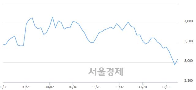 코이엑스티, 매도잔량 381% 급증