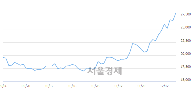 코에스티팜, 장중 신고가 돌파.. 28,150→28,700(▲550)