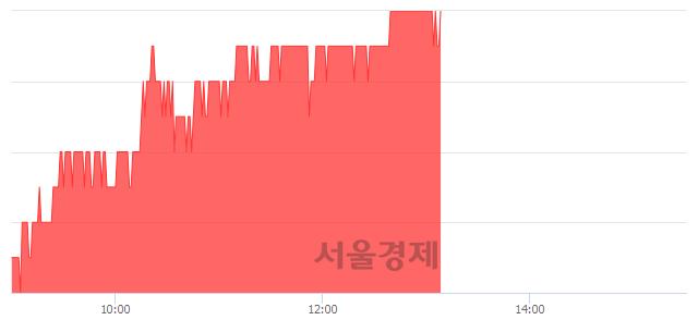 유LG이노텍, 3.20% 오르며 체결강도 강세 지속(339%)