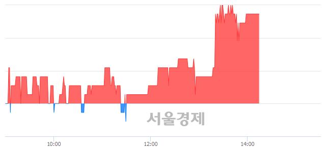 코아이씨케이, 3.21% 오르며 체결강도 강세 지속(128%)