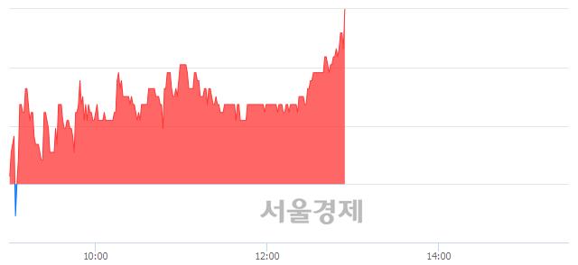 코흥구석유, 3.90% 오르며 체결강도 강세로 반전(114%)