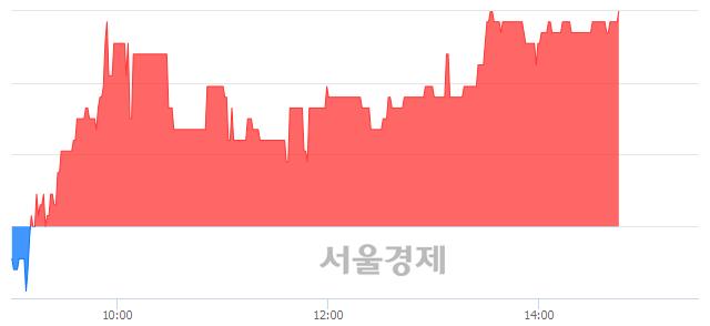 코성도이엔지, 3.08% 오르며 체결강도 강세 지속(178%)