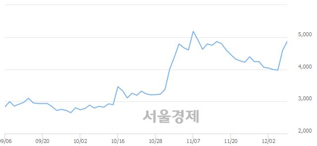 유삼성제약, 매도잔량 348% 급증