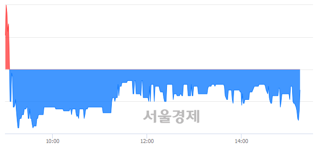 코웰크론강원, 매도잔량 729% 급증