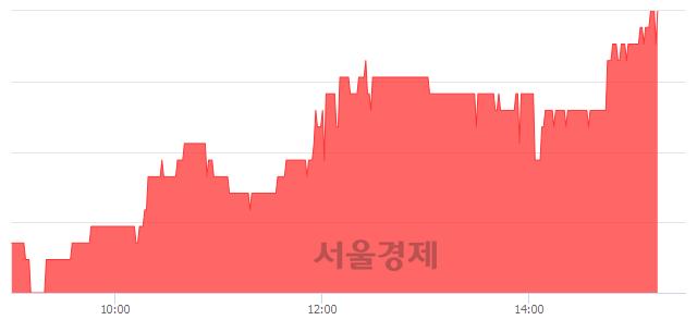 코흥국에프엔비, 4.96% 오르며 체결강도 강세 지속(500%)