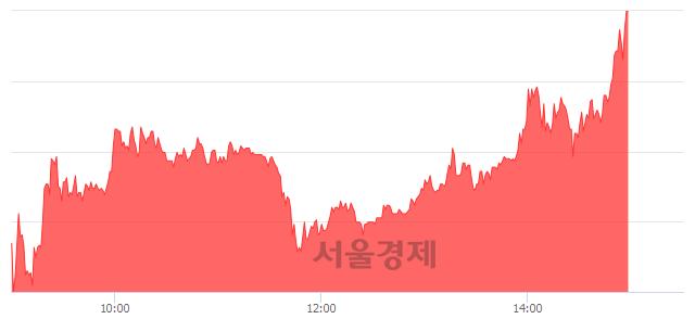 코신스타임즈, 상한가 진입.. +29.95% ↑
