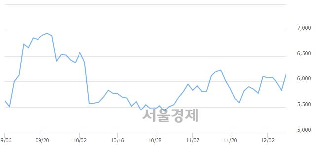 코제룡산업, 전일 대비 7.03% 상승.. 일일회전율은 2.80% 기록